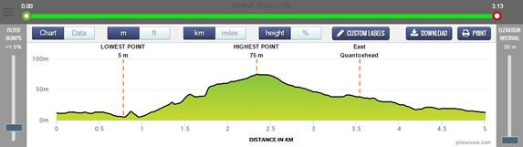 Route Profile Chart